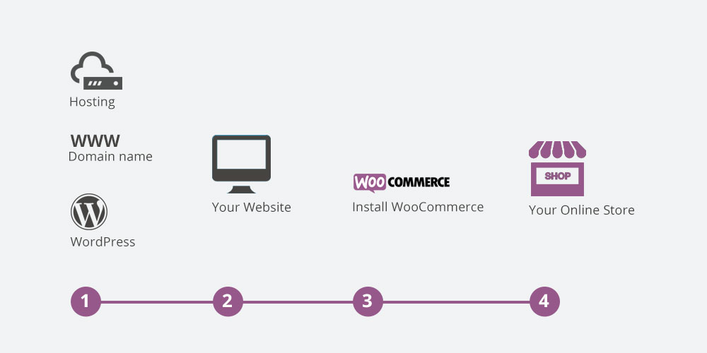 How WooCommerce Works